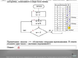 * 1 2 3 -5 а = - 7 ГБОУ СОШ № 167 Учитель информатики и ИКТ Костенова М.Н. Ра