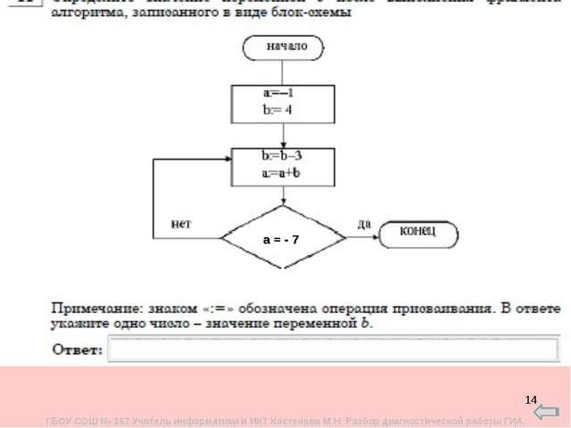 * а = - 7 ГБОУ СОШ № 167 Учитель информатики и ИКТ Костенова М.Н. Разбор диаг...