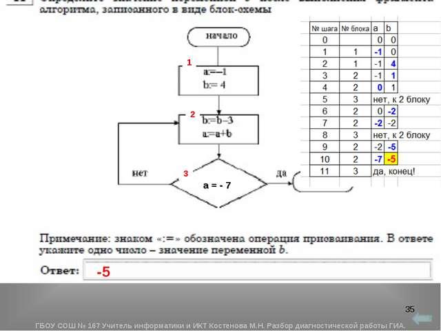 * 1 2 3 -5 а = - 7 ГБОУ СОШ № 167 Учитель информатики и ИКТ Костенова М.Н. Ра...