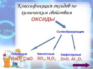 Классификация оксидов по химическим свойствам ОКСИДЫ Солеобразующие Основные