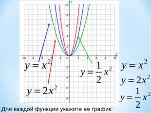 Для каждой функции укажите ее график: Образовательный портал «Мой университет