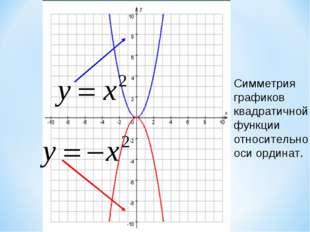 Симметрия графиков квадратичной функции относительно оси ординат. Образовател