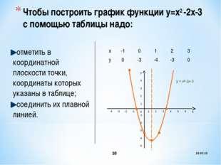 Чтобы построить график функции у=х2 -2х-3 с помощью таблицы надо: отметить в