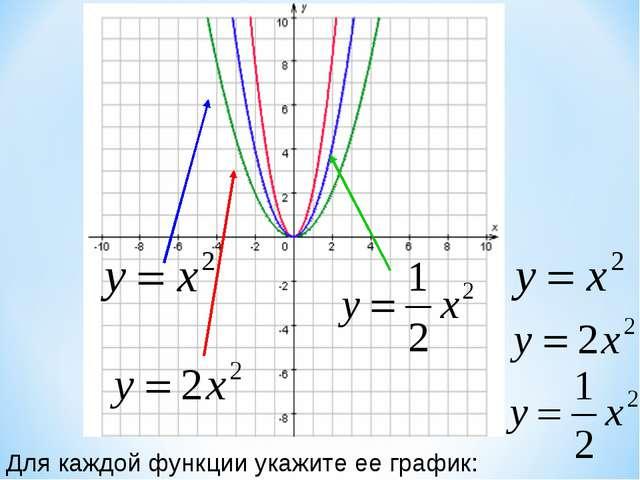 Для каждой функции укажите ее график: Образовательный портал «Мой университет...