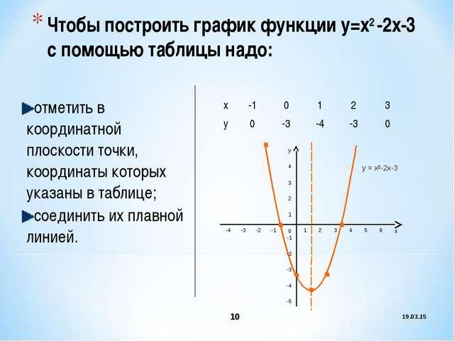 Чтобы построить график функции у=х2 -2х-3 с помощью таблицы надо: отметить в...