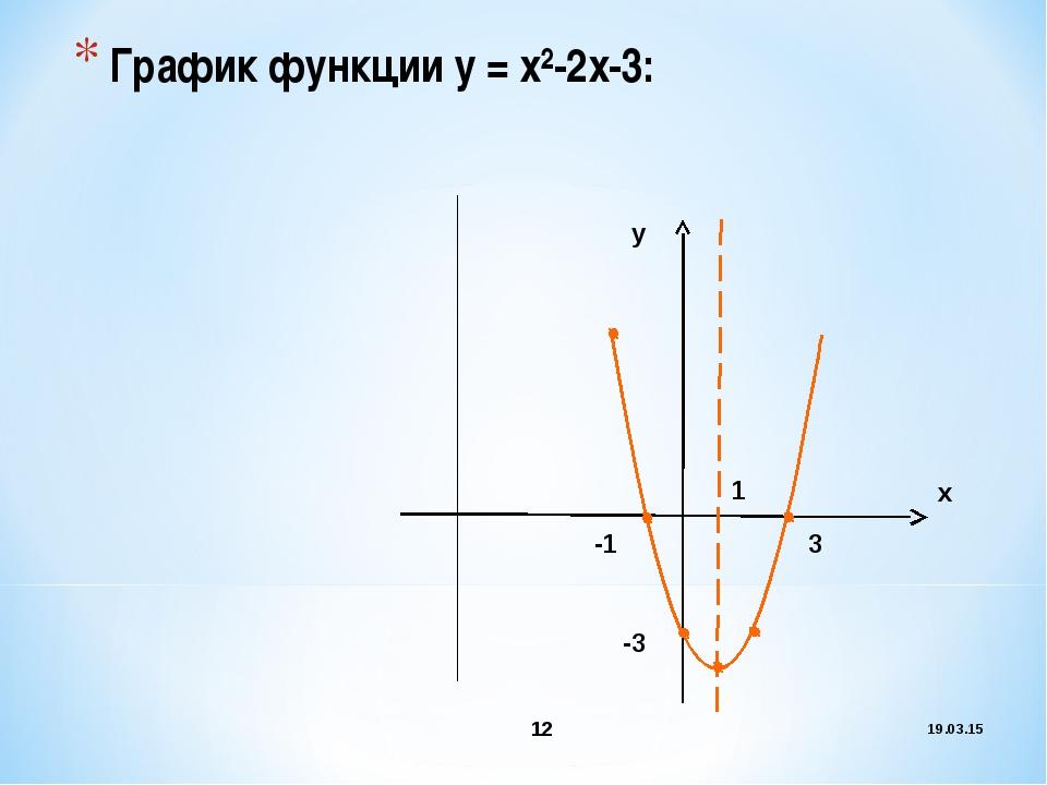 График функции у = х²-2х-3: * * -1 3 -3 1 х у