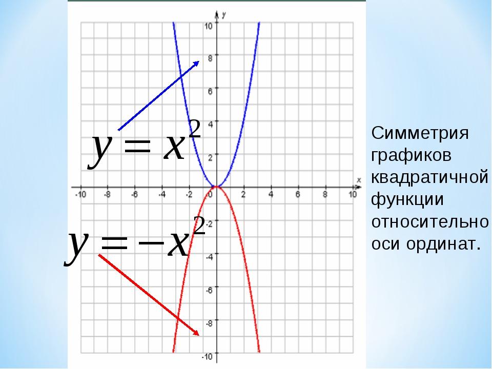 Симметрия графиков квадратичной функции относительно оси ординат. Образовател...