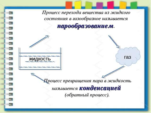 газ Процесс перехода вещества из жидкого состояния в газообразное называется...