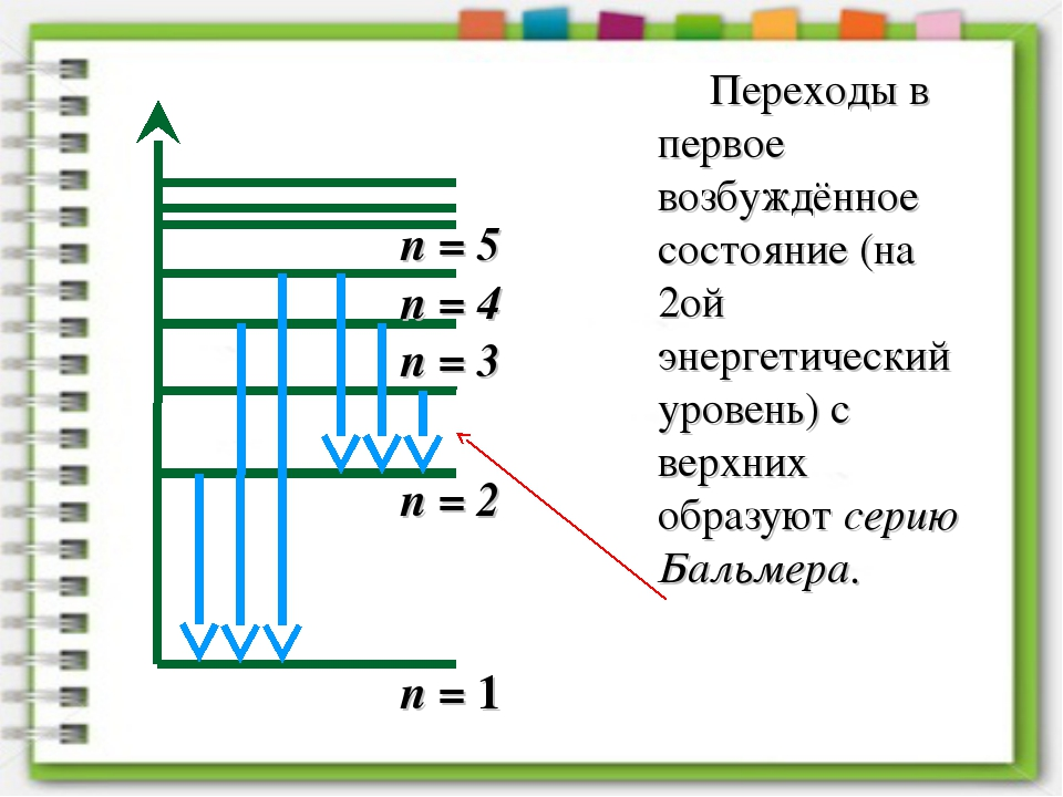 n = 1 n = 2 n = 3 n = 4 n = 5 Переходы в первое возбуждённое состояние (на 2о...