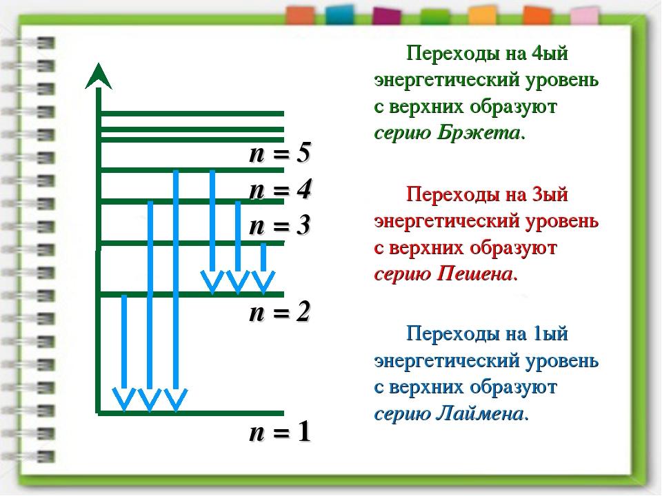 n = 1 n = 2 n = 3 n = 4 n = 5 Переходы на 4ый энергетический уровень с верхни...