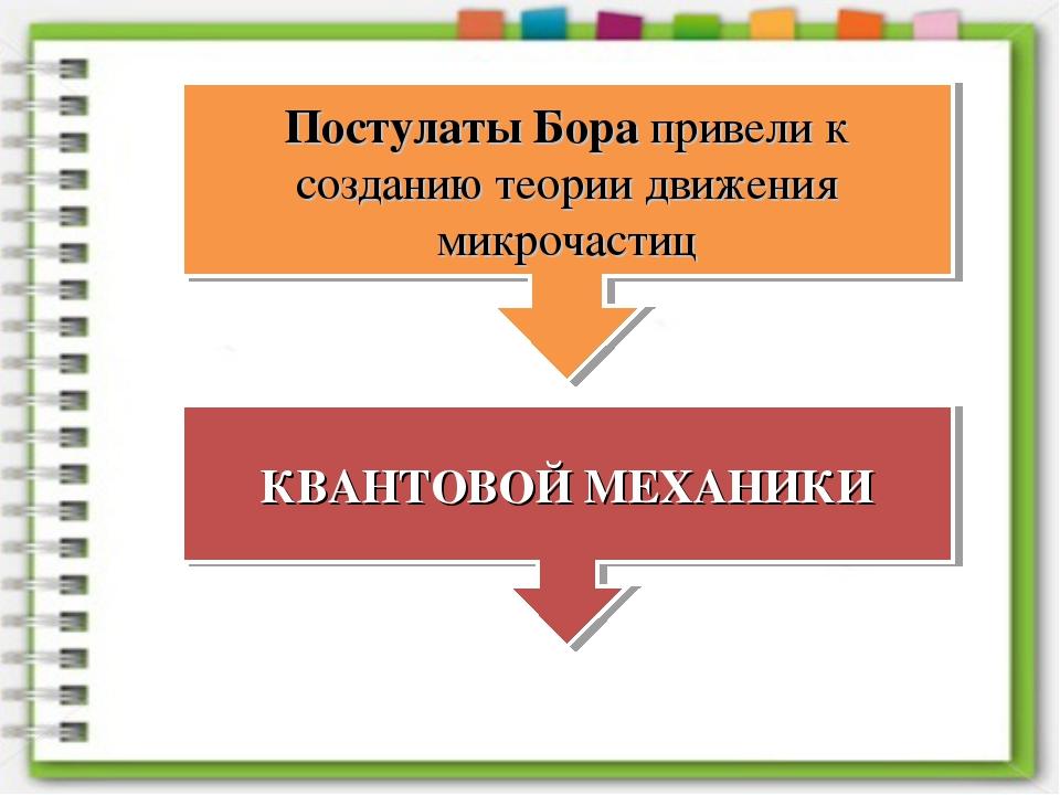 Постулаты Бора привели к созданию теории движения микрочастиц КВАНТОВОЙ МЕХАН...