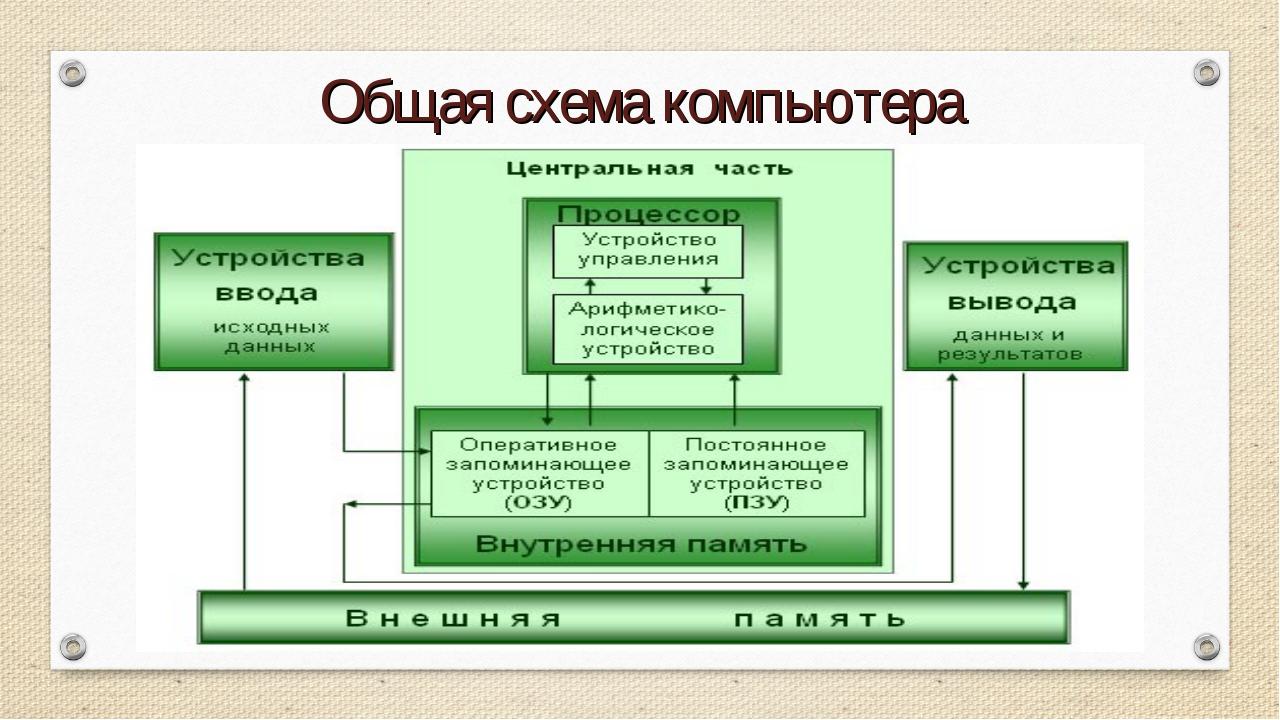 Общая схема компьютера