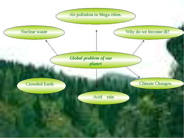 Global problem of our planet Climate Changes. Acid rain Crowded Earth Nuclear...