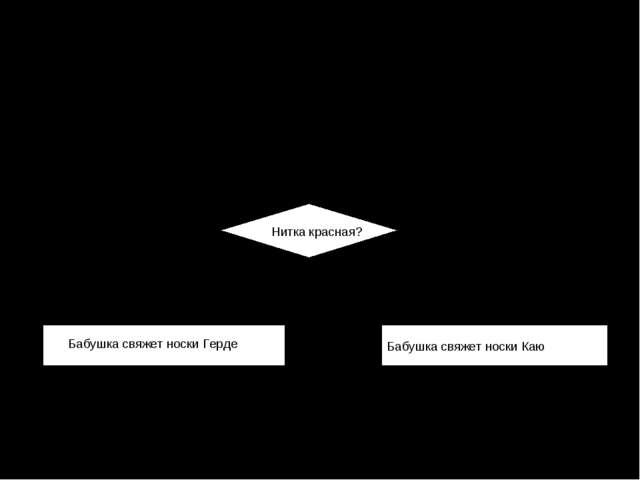 3-тур. Алгоритмы 4. В большой корзине лежали клубки с нитками, чтобы Герде и...