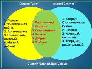 Андрей Соколов Капитан Тушин Сравнительная диаграмма 1. Первая Отечественная