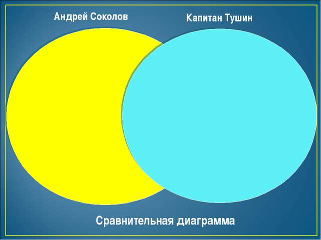 Андрей Соколов Капитан Тушин Сравнительная диаграмма