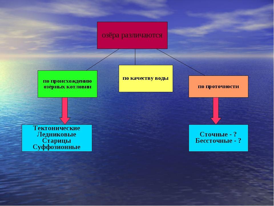 озёра различаются по происхождению озёрных котловин по качеству воды по прото...