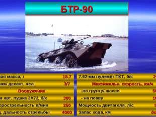 БТР-90 41 Боевая масса, т18.7 Экипаж/ десант, чел.3/7 Вооружение 30-мм авт