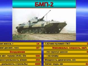БМП-2 44 Боевая масса, т14 Экипаж/ десант, чел.3/7 Вооружение 30-мм авт. п
