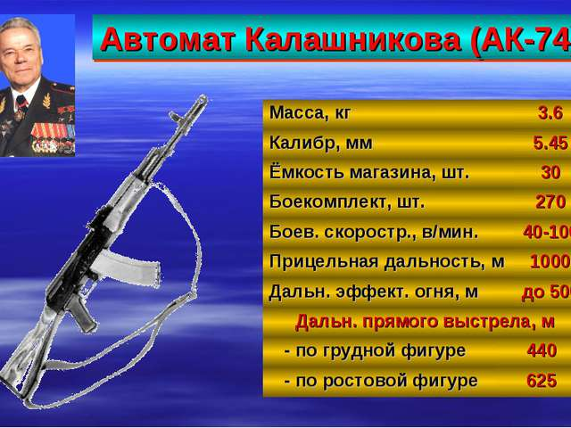Автомат Калашникова (АК-74) 26 Масса, кг3.6 Калибр, мм5.45 Ёмкость магазина...