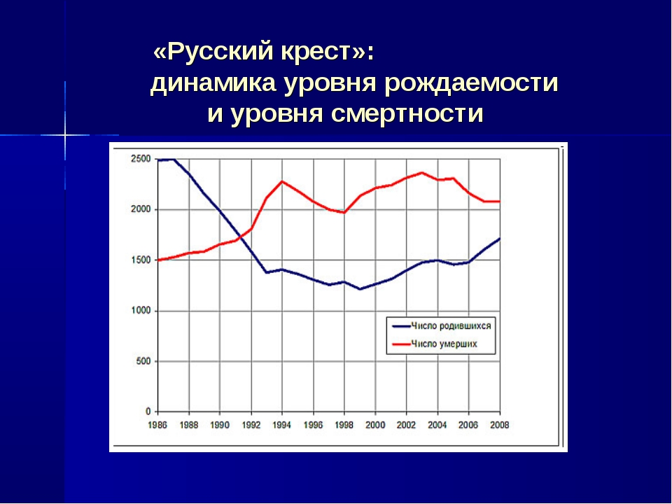 «Русский крест»: динамика уровня рождаемости и уровня смертности