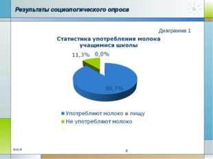 Результаты социологического опроса Диаграмма 1 * *