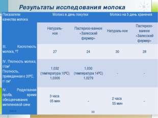 Результаты исследования молока * * Показатели качества молокаМолоко в день п
