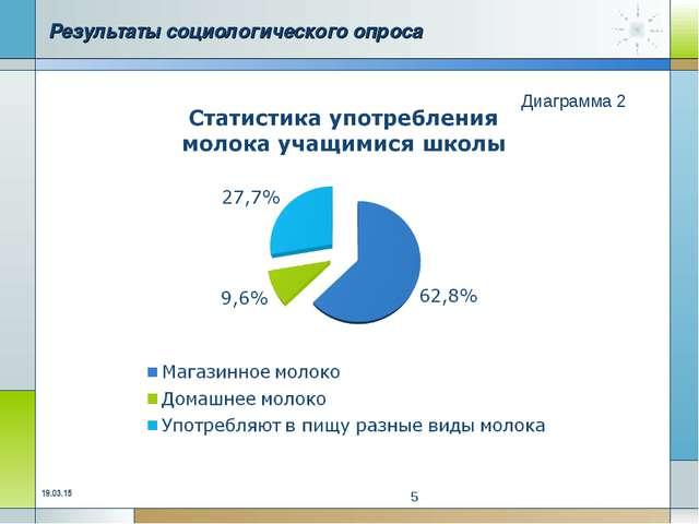 Результаты социологического опроса Диаграмма 2 * *