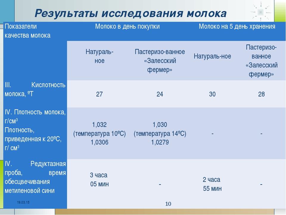 Результаты исследования молока * * Показатели качества молокаМолоко в день п...