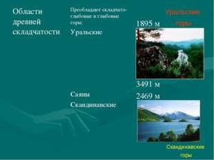 Уральские горы Скандинавские горы Области древней складчатостиПреобладают ск