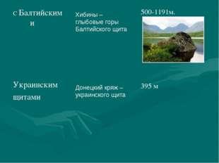 Хибины – глыбовые горы Балтийского щита Донецкий кряж – украинского щита С Ба