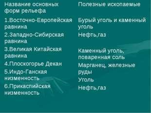 Название основных форм рельефаПолезные ископаемые 1.Восточно-Европейская рав