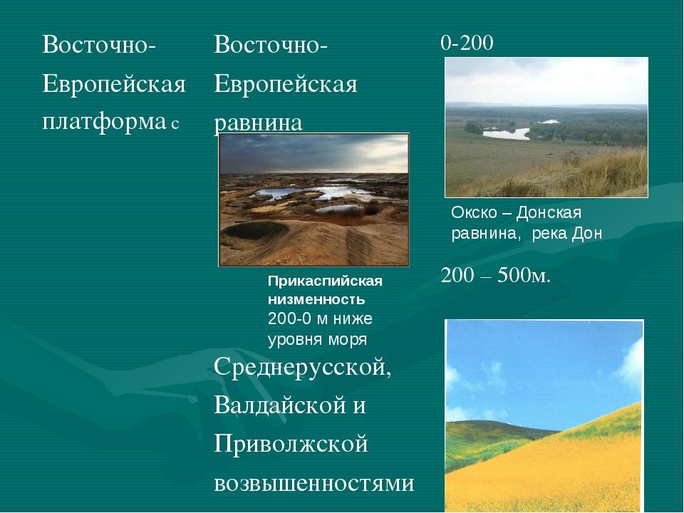 Прикаспийская низменность 200-0 м ниже уровня моря Окско – Донская равнина, р...