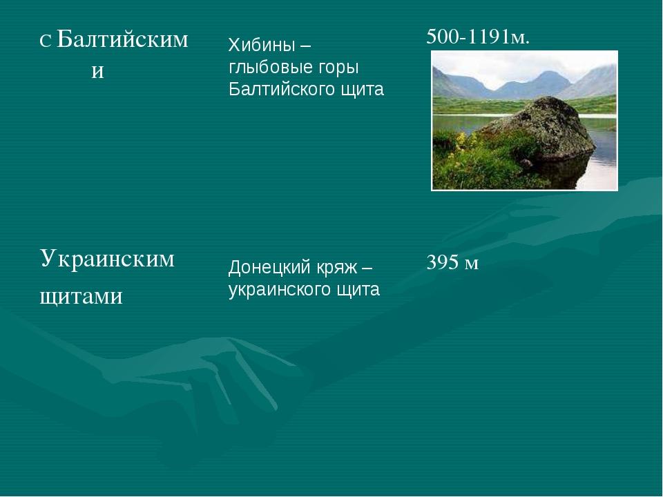 Хибины – глыбовые горы Балтийского щита Донецкий кряж – украинского щита С Ба...