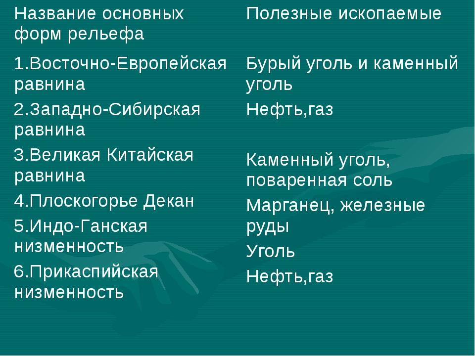 Название основных форм рельефаПолезные ископаемые 1.Восточно-Европейская рав...