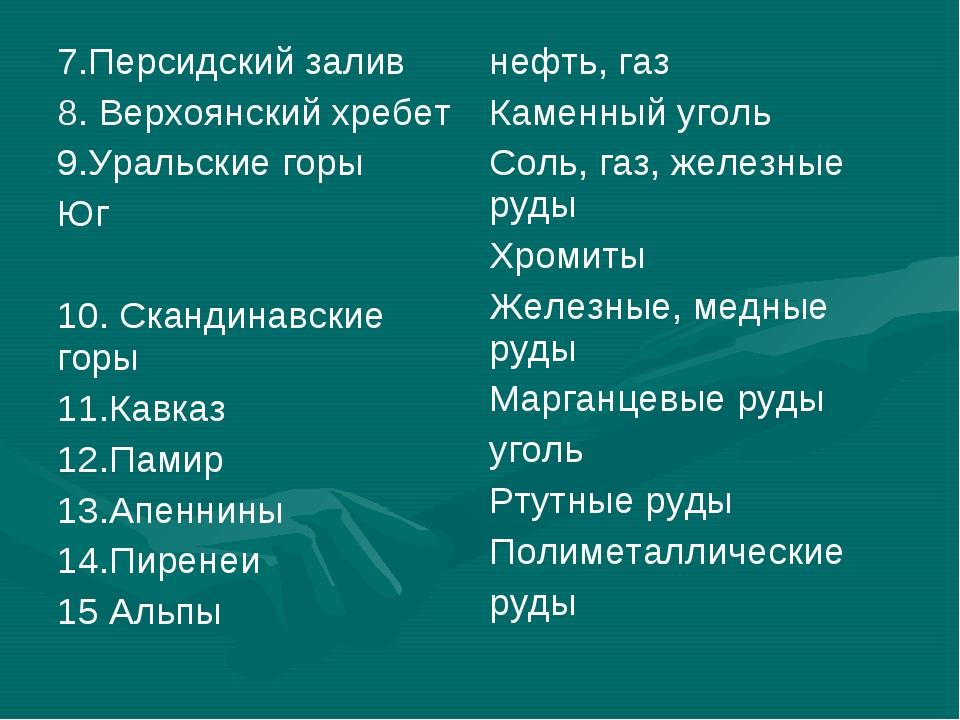 7.Персидский залив 8. Верхоянский хребет 9.Уральские горы Юг 10. Скандинавски...