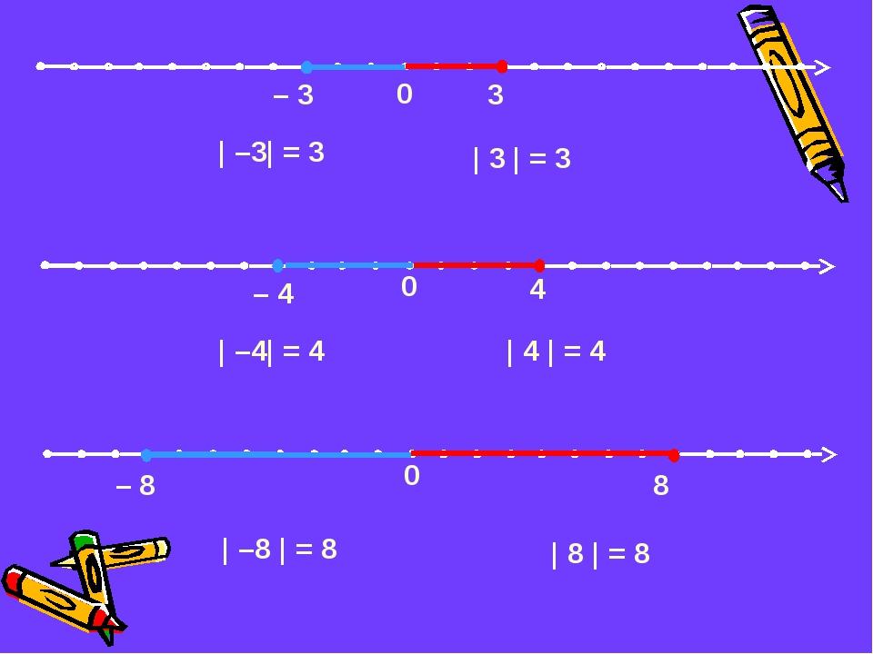 0 – 3 3 | –3| = 3 | 3 | = 3 | –4| = 4 | 4 | = 4 | –8 | = 8 | 8 | = 8