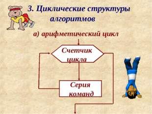 3. Циклические структуры алгоритмов а) арифметический цикл