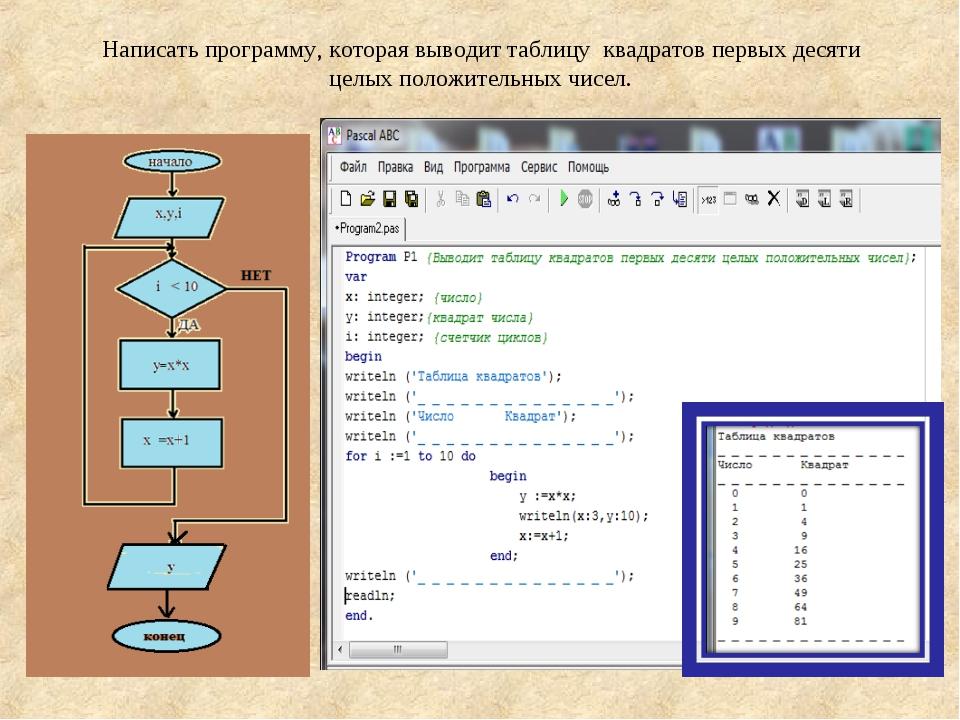 Написать программу, которая выводит таблицу квадратов первых десяти целых пол...