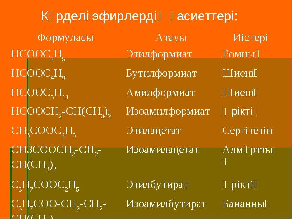 Күрделі эфирлердің қасиеттері: ФормуласыАтауыИістері HCOOC2H5ЭтилформиатР...