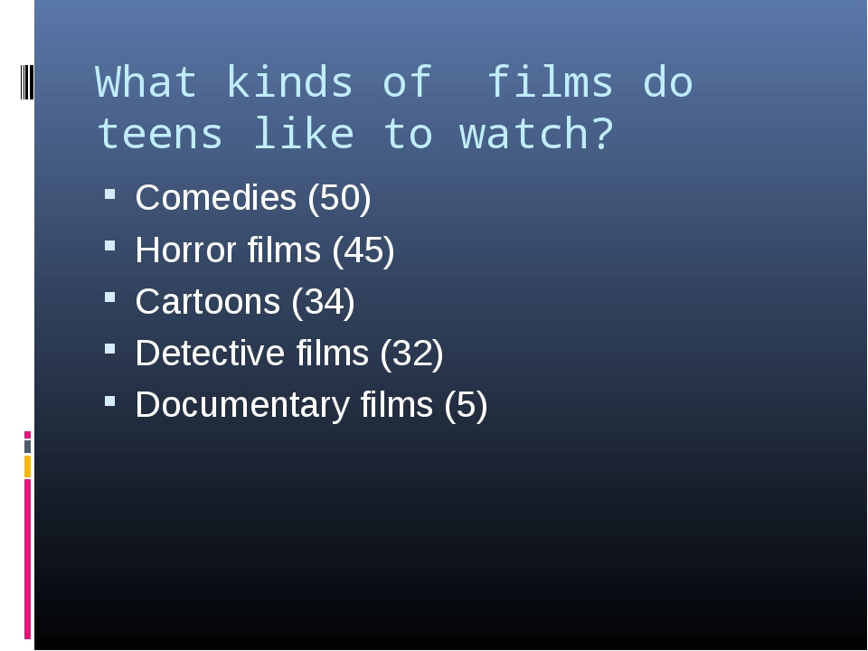 What kinds of films do teens like to watch? Comedies (50) Horror films (45) C...