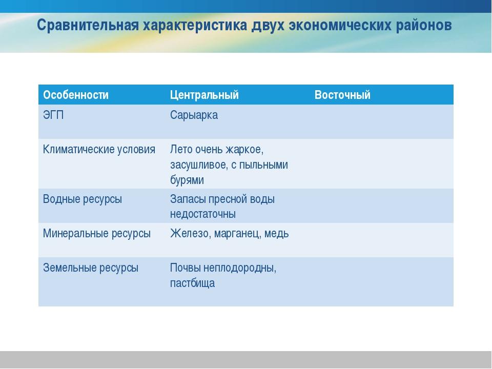 Сравнительная характеристика двух экономических районов ОсобенностиЦентральн...