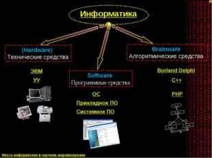 (Hardware) Технические средства Software Программные средства Brainware Алгор