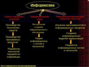 Отрасль народного хозяйства Фундаментальная наука Прикладная дисциплина (для