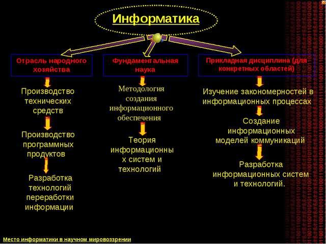 Отрасль народного хозяйства Фундаментальная наука Прикладная дисциплина (для...