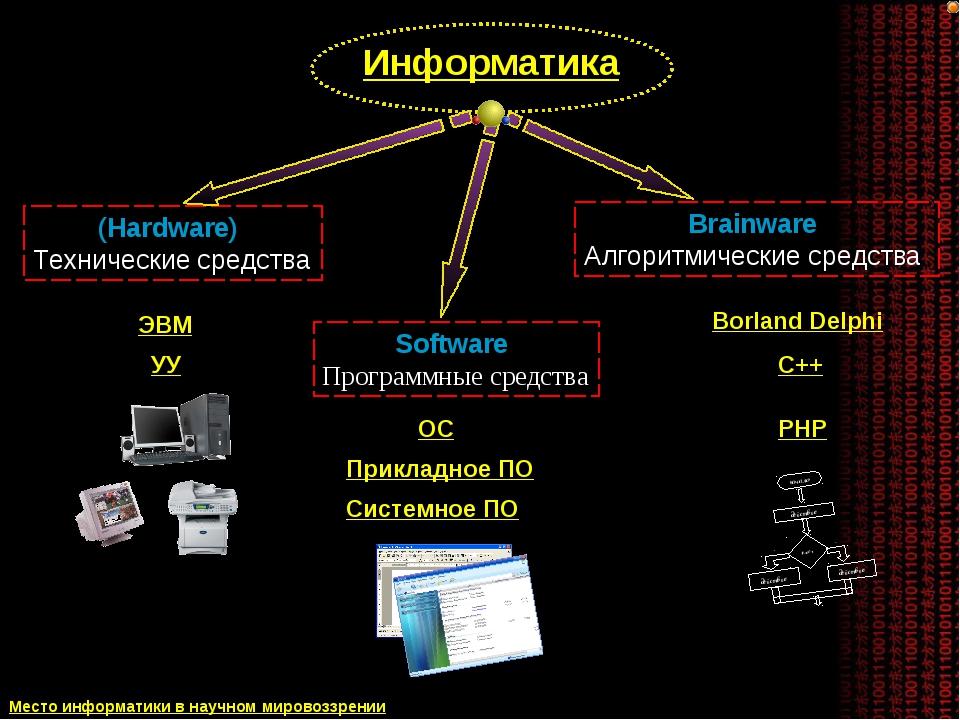 (Hardware) Технические средства Software Программные средства Brainware Алгор...