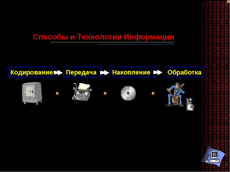 Способы и Технологии Информации Кодирование Передача Накопление Обработка