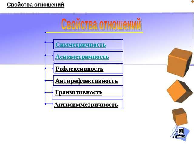 Симметричность Антисимметричность Асимметричность Транзитивность Антирефлекси...