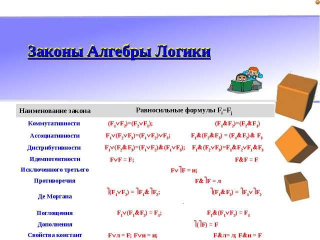Законы Алгебры Логики Законы Алгебры Логики Наименование законаРавносильные...