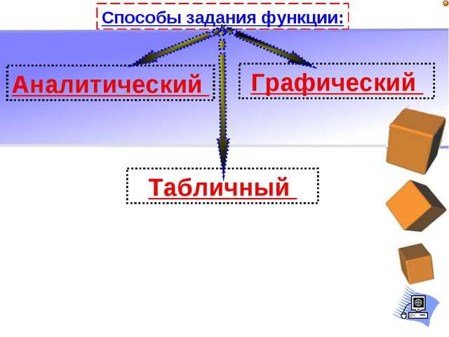 Способы задания функции: Аналитический Табличный Графический